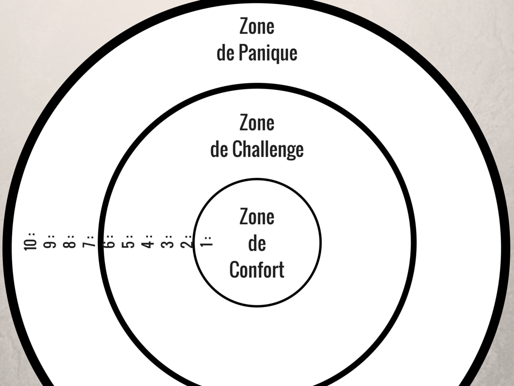 carte zone de confort