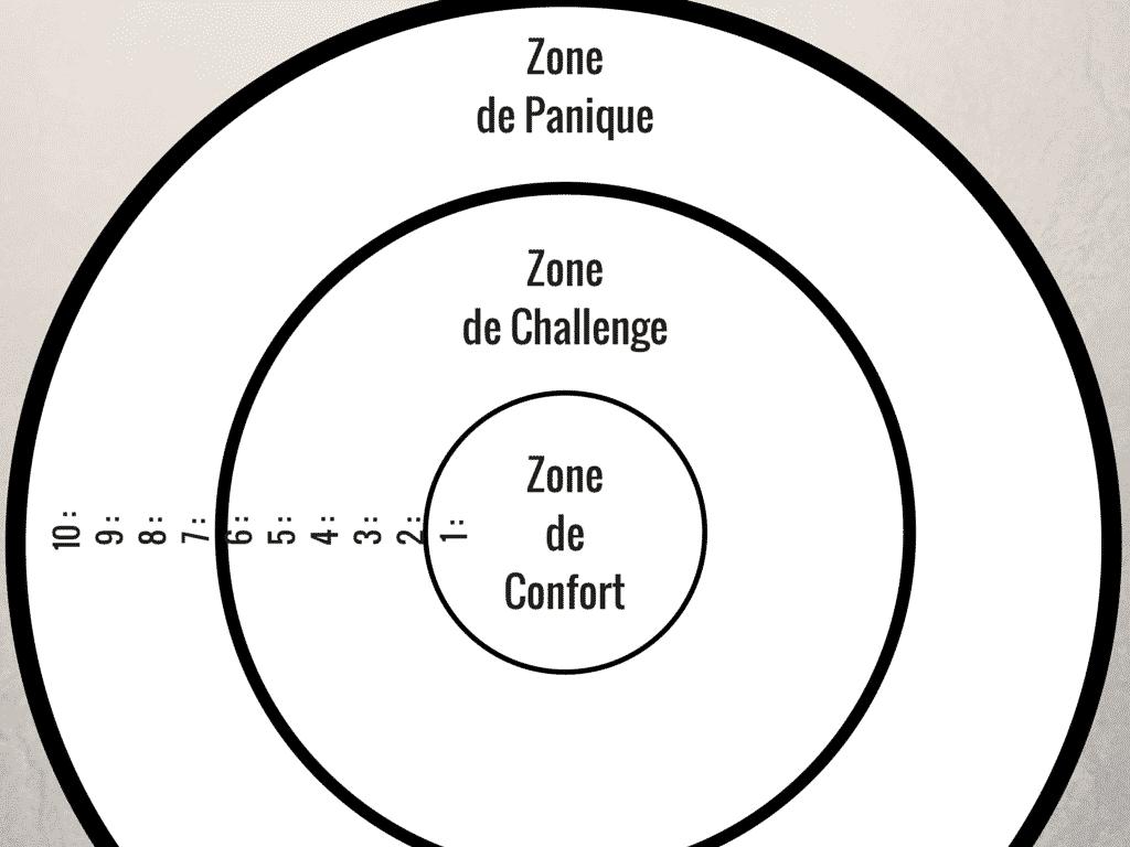 carte zone de confort